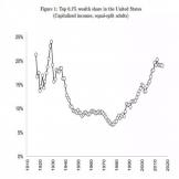美国贫富差距逼近100年前的历史峰值